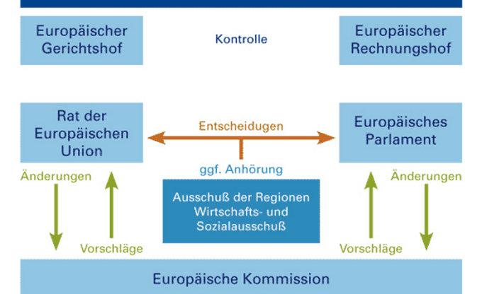 grafik_organe_und_institutionen_der_eu.jpg